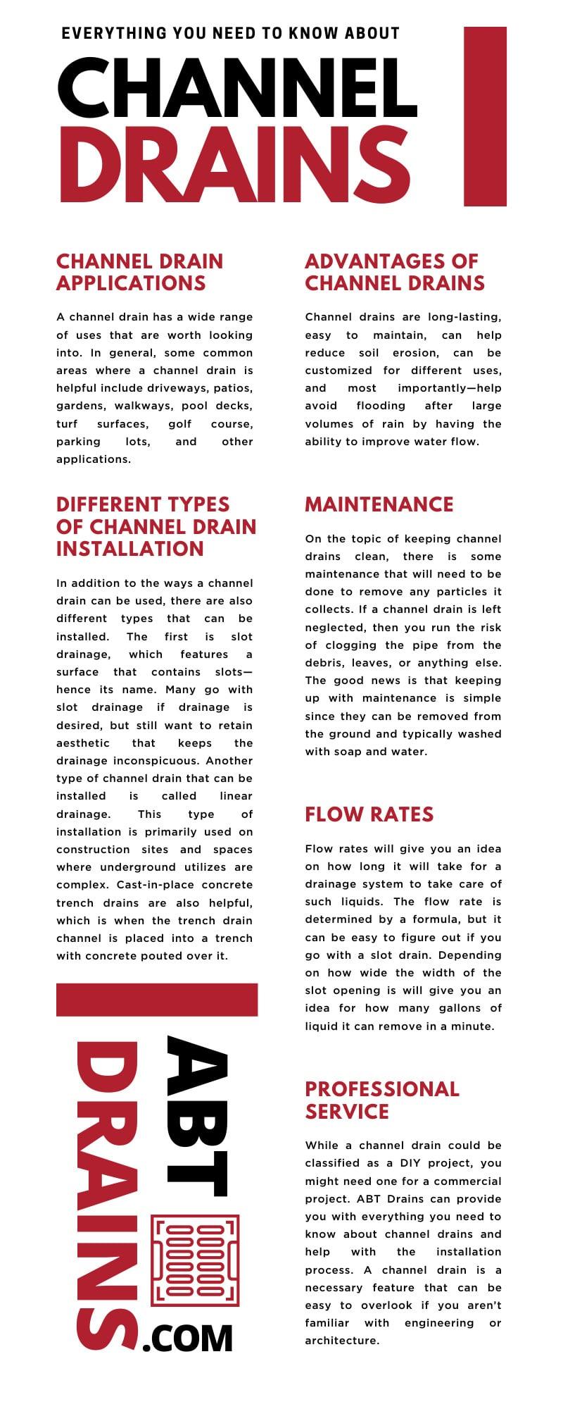 Channel Drains